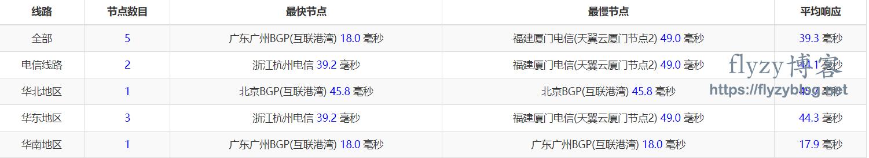 GGC香港VPS延时